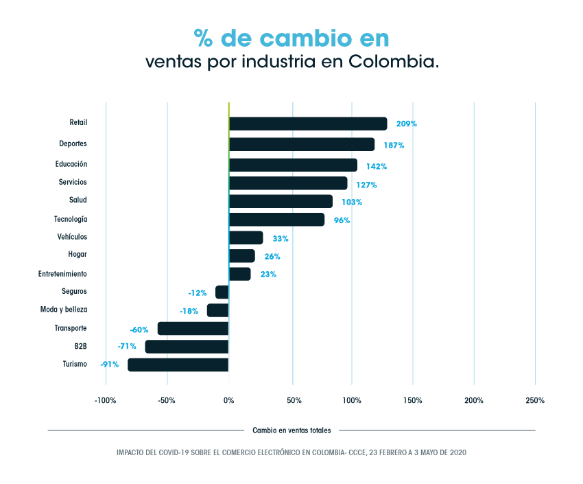 SM Digital Express ecommerce Como es el consumidor de comercio electr%C3%B3nico en Colombia grafica ventas por industria 5 ¿Cómo es el consumidor de comercio electrónico en Colombia?
